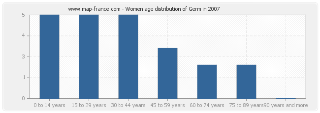 Women age distribution of Germ in 2007