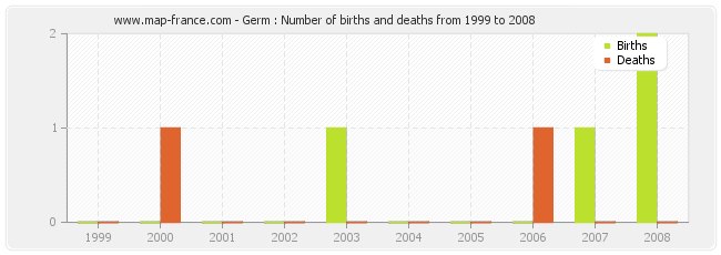 Germ : Number of births and deaths from 1999 to 2008