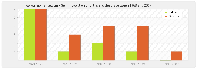Germ : Evolution of births and deaths between 1968 and 2007