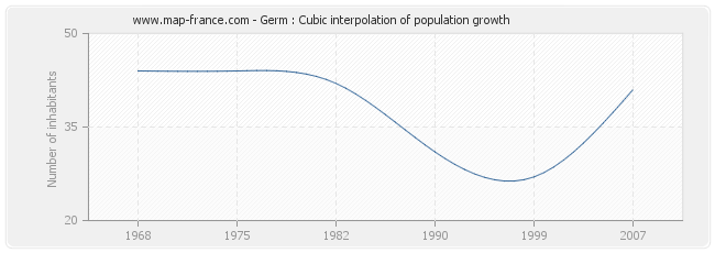 Germ : Cubic interpolation of population growth