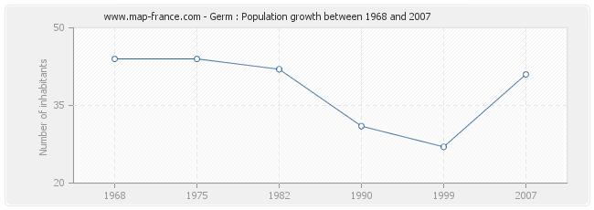 Population Germ
