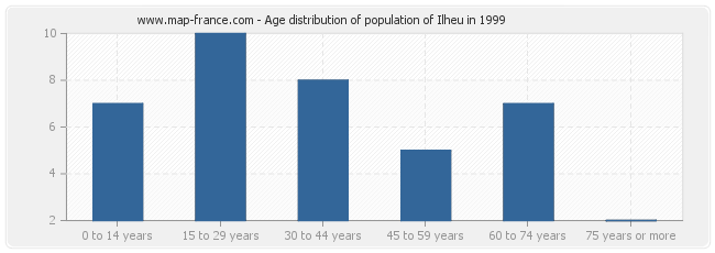 Age distribution of population of Ilheu in 1999