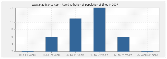 Age distribution of population of Ilheu in 2007