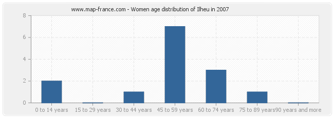 Women age distribution of Ilheu in 2007