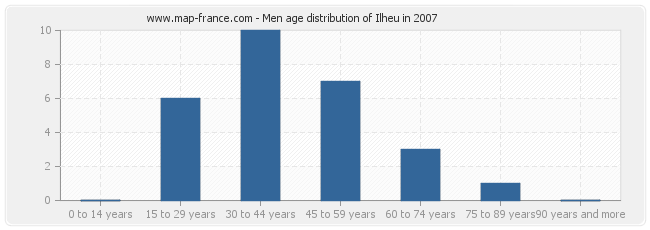 Men age distribution of Ilheu in 2007
