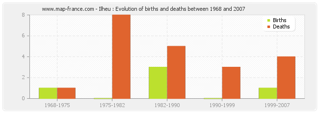 Ilheu : Evolution of births and deaths between 1968 and 2007