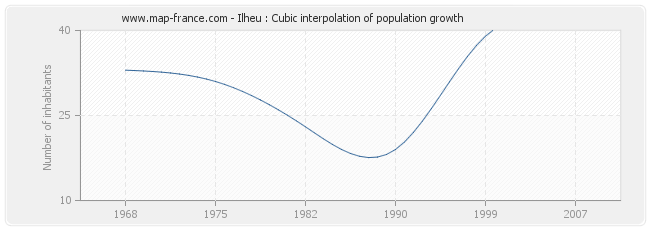 Ilheu : Cubic interpolation of population growth