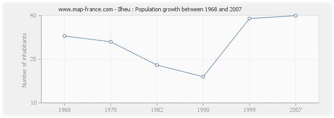 Population Ilheu