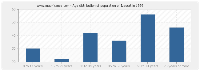 Age distribution of population of Izaourt in 1999