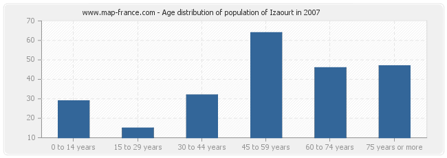Age distribution of population of Izaourt in 2007