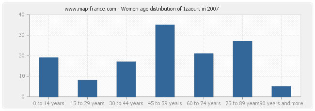 Women age distribution of Izaourt in 2007
