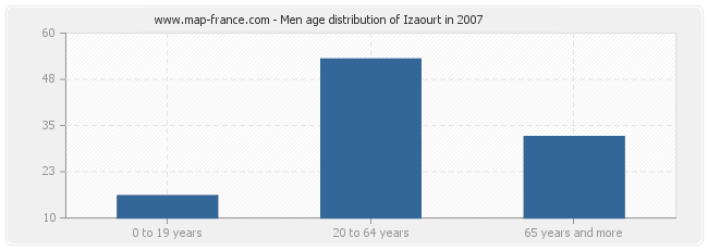 Men age distribution of Izaourt in 2007