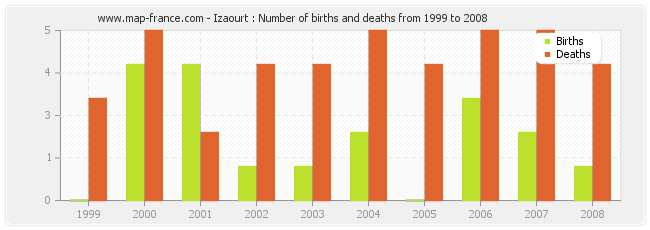 Izaourt : Number of births and deaths from 1999 to 2008