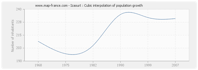 Izaourt : Cubic interpolation of population growth