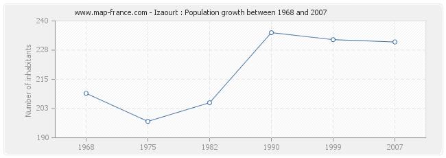 Population Izaourt