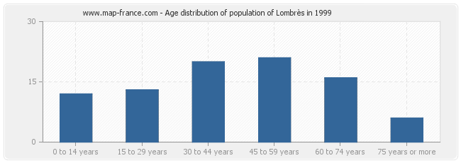 Age distribution of population of Lombrès in 1999