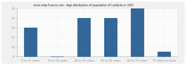 Age distribution of population of Lombrès in 2007