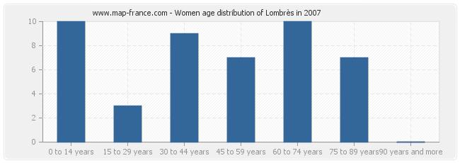 Women age distribution of Lombrès in 2007