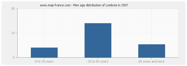 Men age distribution of Lombrès in 2007