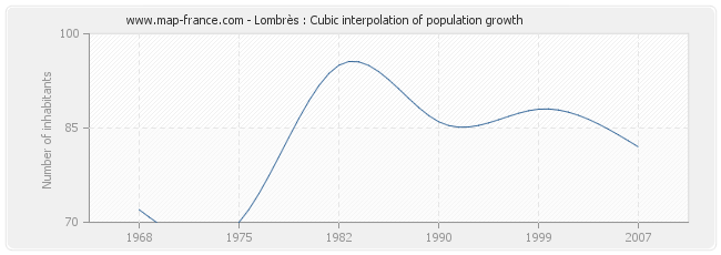 Lombrès : Cubic interpolation of population growth