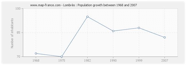 Population Lombrès