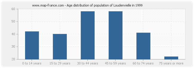 Age distribution of population of Loudenvielle in 1999