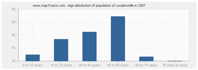 Age distribution of population of Loudenvielle in 2007