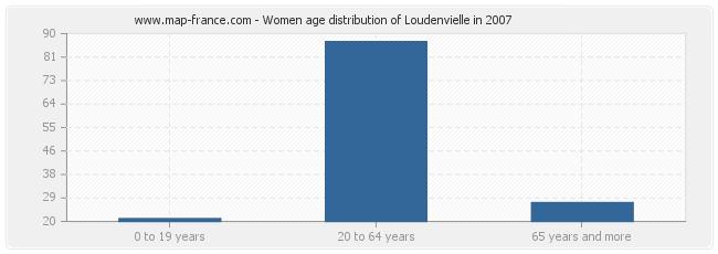 Women age distribution of Loudenvielle in 2007