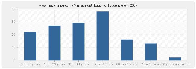 Men age distribution of Loudenvielle in 2007