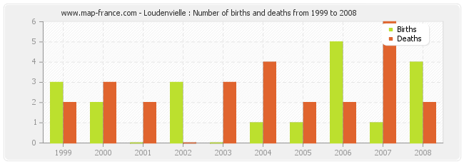 Loudenvielle : Number of births and deaths from 1999 to 2008