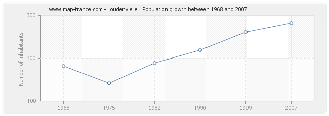 Population Loudenvielle