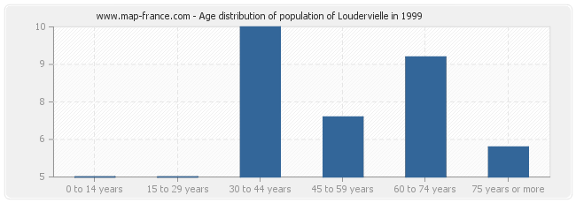 Age distribution of population of Loudervielle in 1999