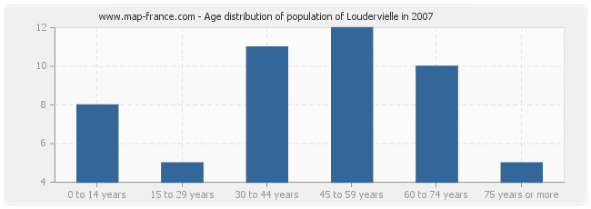 Age distribution of population of Loudervielle in 2007