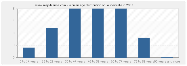 Women age distribution of Loudervielle in 2007