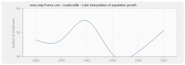 Loudervielle : Cubic interpolation of population growth