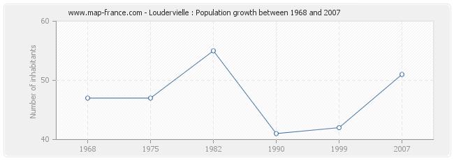 Population Loudervielle