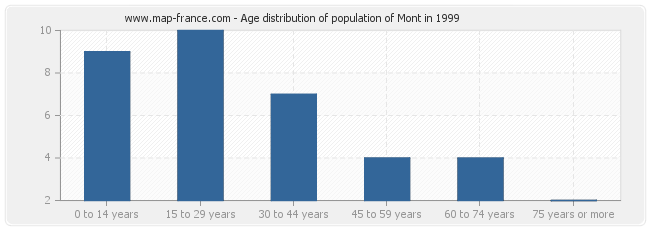 Age distribution of population of Mont in 1999