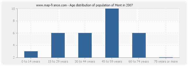 Age distribution of population of Mont in 2007