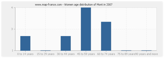 Women age distribution of Mont in 2007