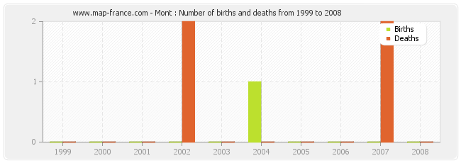 Mont : Number of births and deaths from 1999 to 2008