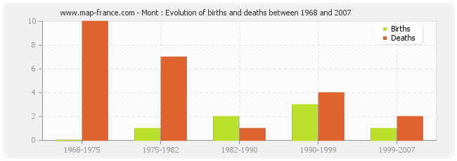 Mont : Evolution of births and deaths between 1968 and 2007