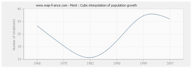 Mont : Cubic interpolation of population growth