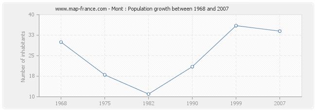Population Mont