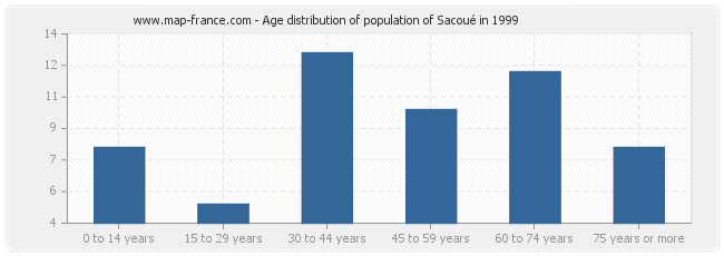 Age distribution of population of Sacoué in 1999