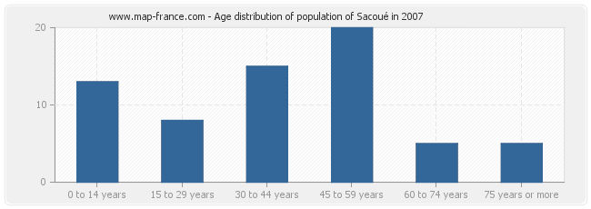 Age distribution of population of Sacoué in 2007