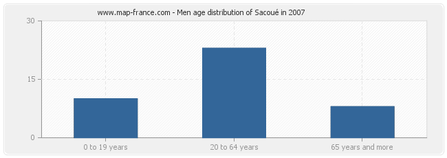 Men age distribution of Sacoué in 2007