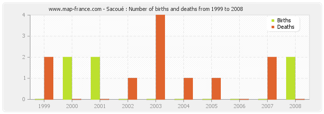 Sacoué : Number of births and deaths from 1999 to 2008