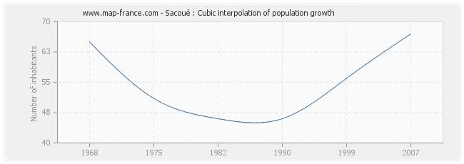 Sacoué : Cubic interpolation of population growth