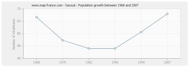 Population Sacoué