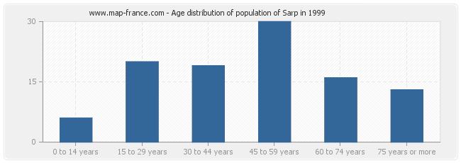 Age distribution of population of Sarp in 1999